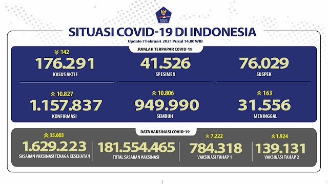 (7 Februari 2021 pukul 14.00 WIB) Data Vaksinasi Covid-19 di Indonesia