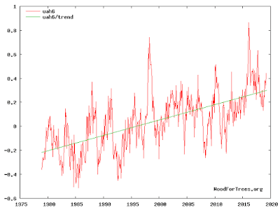 Figure 2. UAH Version 6.0 Global Troposphere Temperature Anomalies, 1979-2019 - Wood  for Trees.