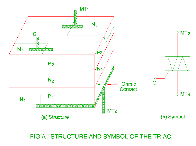 structure and symbol of the triac