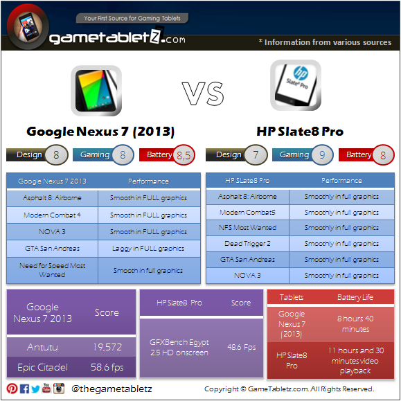 Google Nexus 7 (2013 Edition) vs HP Slate8 Pro benchmarks and gaming performance