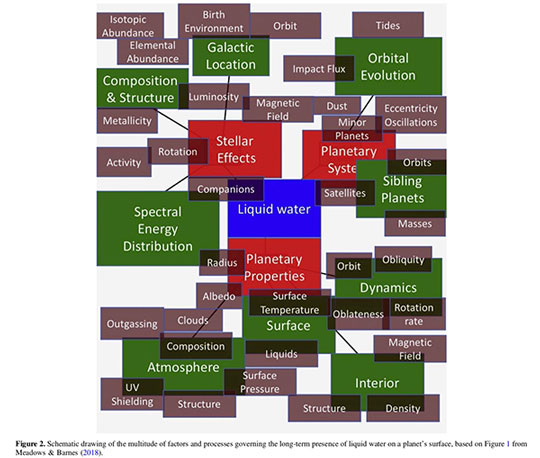 The emerging and multidisciplinary field of exoplanet climatology (Source: A. Shields, arXiv:1909.04046)