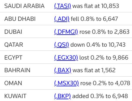 MIDEAST STOCKS #Dubai bourse gains, major Gulf markets fall | Reuters