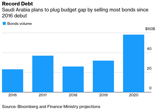 #Saudi Response to Fiscal Shock Takes Shape With Record Debt Plan - Bloomberg