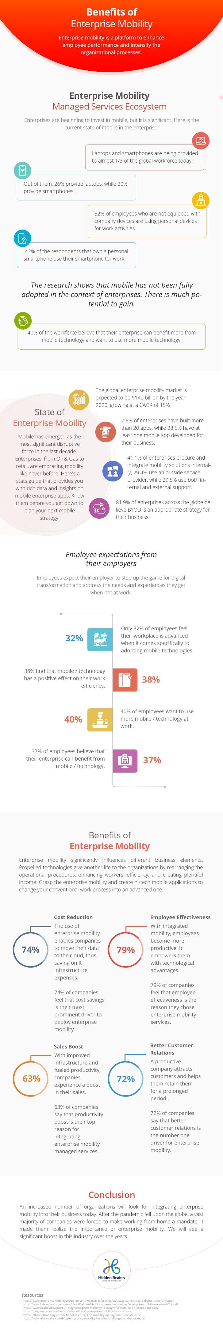 Benefits of Enterprise Mobility