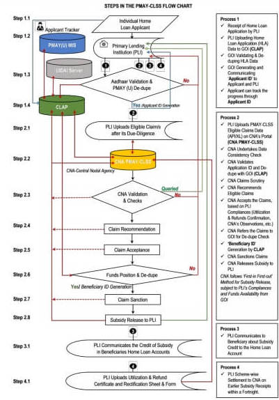 PMAY CLSS flow chart