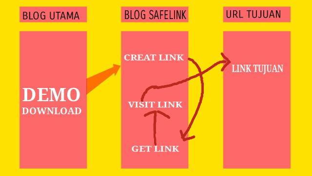 Cara Membuat Safelink Di Blog Bloger blogspot