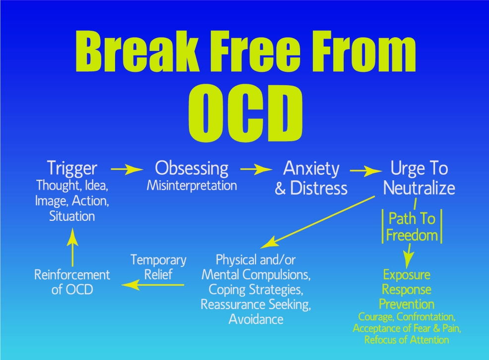 the characteristics symptoms and treatment of the obsessive compulsive disorder Symptoms very similar to ocd (obsessive compulsive disorder), but doctors pay attention to: the severity of manifestations is not yet a reason for the obsessive-compulsive patient characteristic compulsie this syndrome, which is a periodically, at random intervals of time, occurring compulsive.