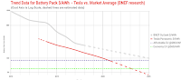 Tesla battery pack price is outperforming the BNEF outlook and sets the benchmark for competing Lithium-ion battery producers.  (Source Credit: Cleantechnica) Click to Enlarge.