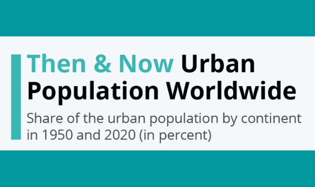 1950s vs 2020: Global Urban Population By Continent
