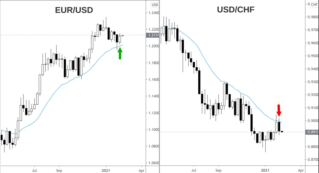 Wochencharts Euro-Dollar-Kurs und Dollar-Franken-Kurs 2020-2021