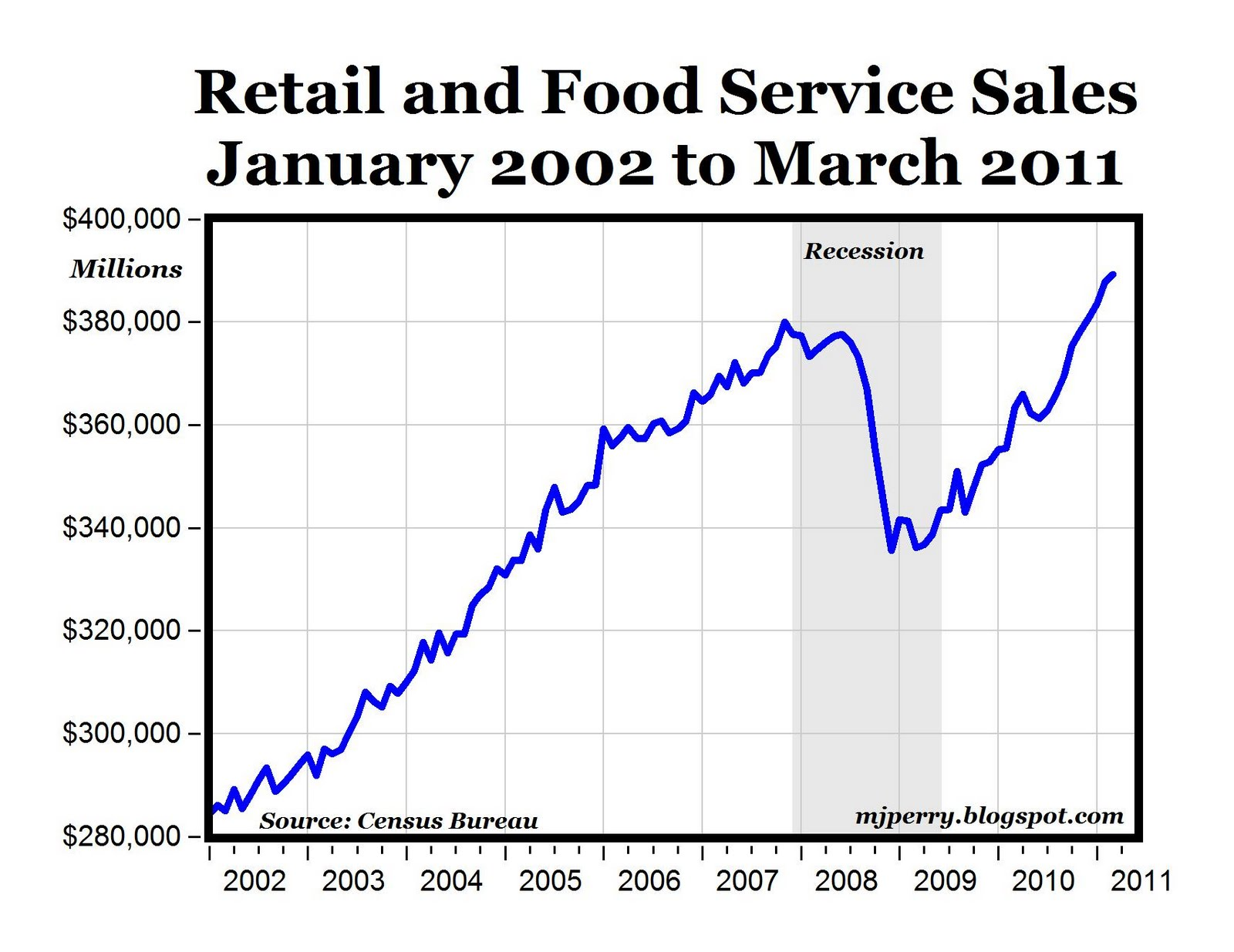 CARPE DIEM: Retail Sales Increase for 9th Month to Record High