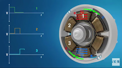 What is Brushless Motor? How do Brushless Motor Works