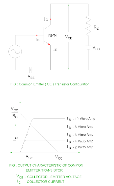 dc-load-line-of-transistor