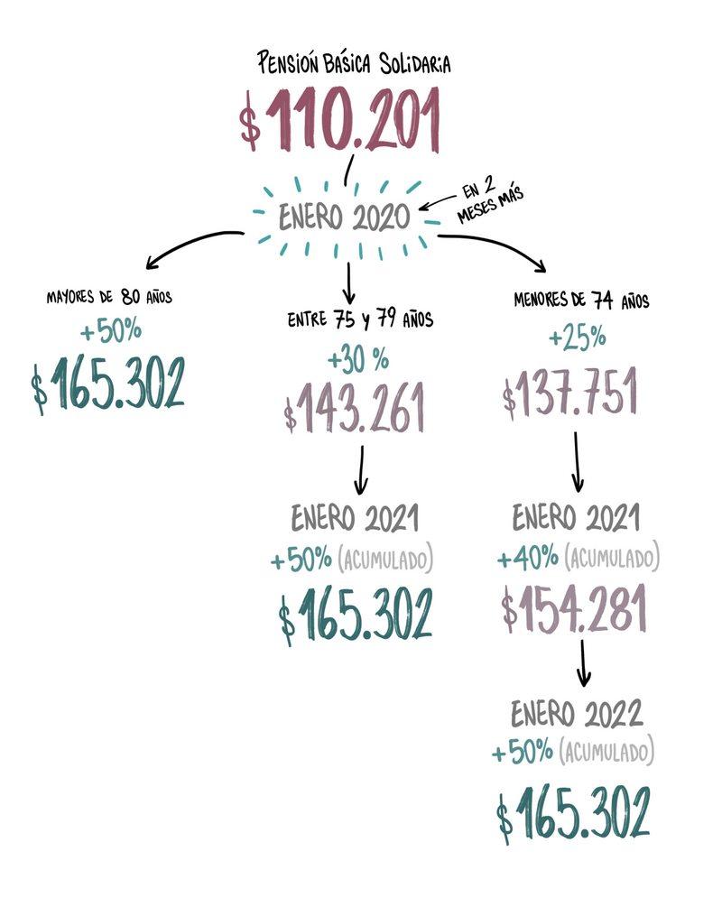 Quiénes y cuánto van a recibir los beneficiarios de la Pensión Básica Solidaria con aumento 2019