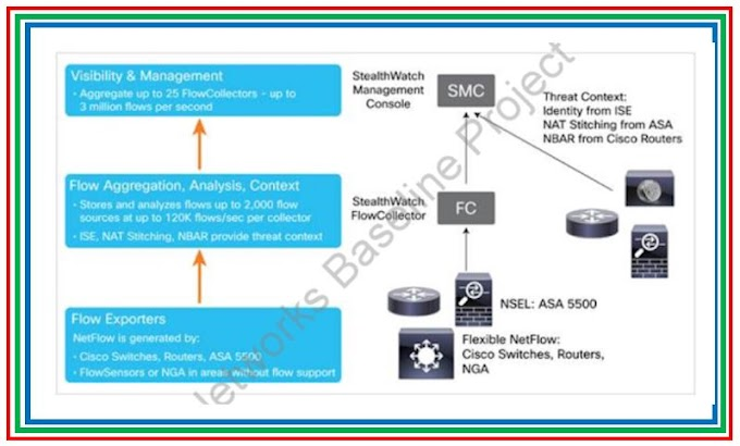 All about Cisco NBAR ( Network Based Application Recognition )