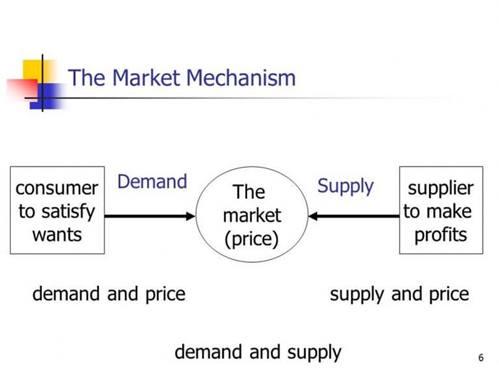 Mekanisme Pemasaran