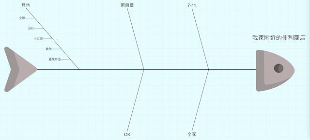 (範例)便利商店魚骨圖