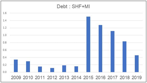 Dayang debt history