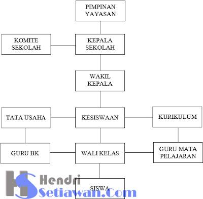 Contoh Struktur Organisasi Sekolah & Fungsinya