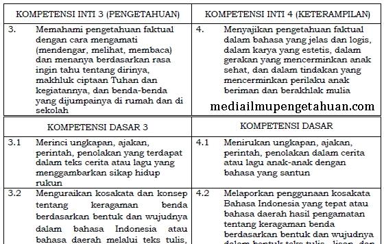 KI dan KD Bahasa Indonesia Kelas 2 SD-MI Kurikulum 2013 Semester 1-2