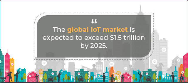 Investment in IoT Solutions
