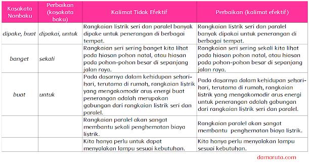 Cermati kembali teks eksplanasi tersebut. Temukan kosakata non baku dan kalimat tidak efektif dalam teks, dan perbaiki! Tulis dalam tabel berikut!