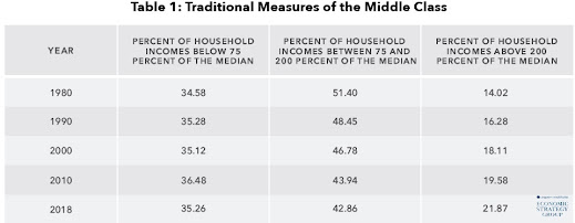 Some Economics of the Middle Class