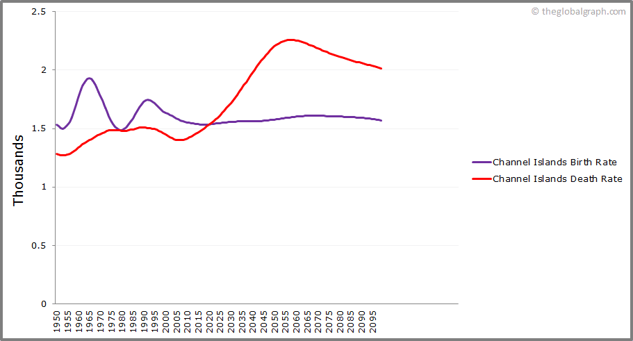 Channel Islands  Birth and Death Rate