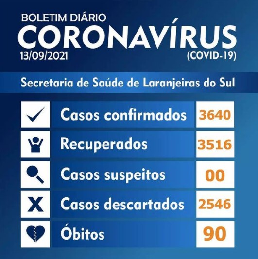 Covid-19: Laranjeiras do Sul registrou 7 novos casos nesta segunda-feira