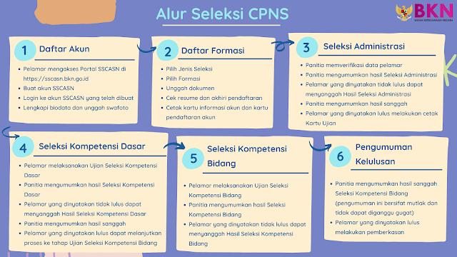 Simpan Nih Alur Seleksi CPNS Ya Sobat Loker Rembang