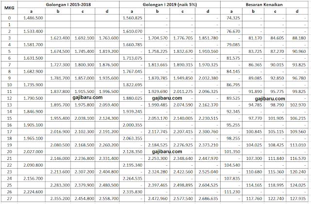 tabel gaji pns 2019 terbaru berdasarkan golongan