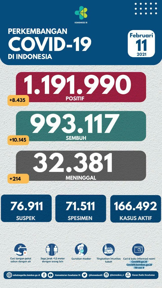 (11 Februari 2021) Jumlah Kasus Covid-19 di Indonesia Pukul 14.00 WIB