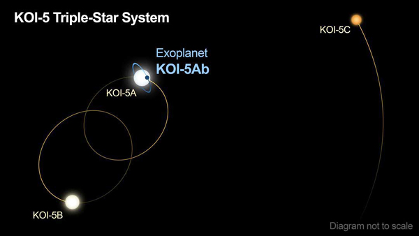 An infographic depicting the KOI-5 triple-star system.