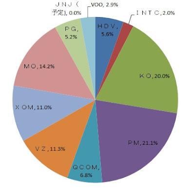 ベライゾンの配当割合 30代からの米国株投資