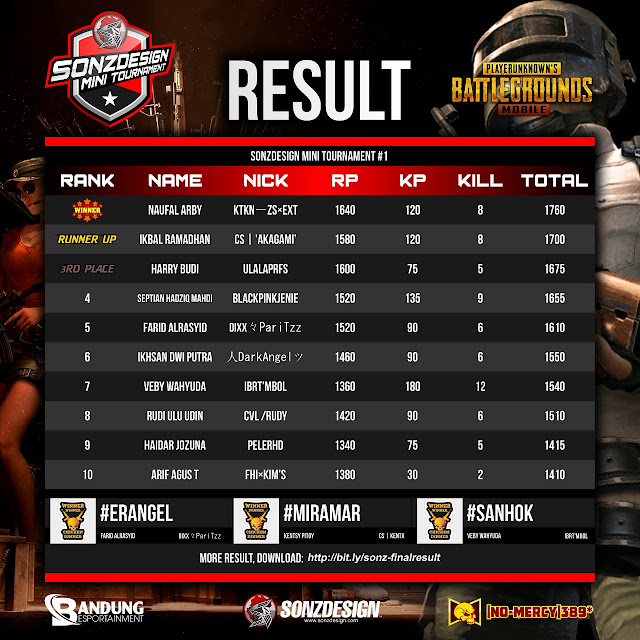 Congrats! Pemenang SONZDESIGN Mini Tournament PUBG Mobile Season 1!