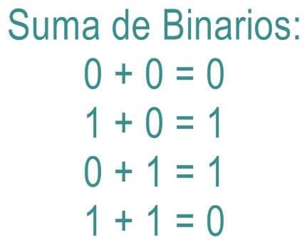 Operaciones binarias online dating
