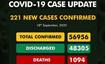 Nigeria records 221 new cases of COVID-19, total now 56,956