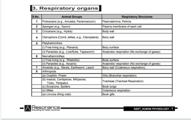 Biology Module Of Respiration By Resonance Institute Kota