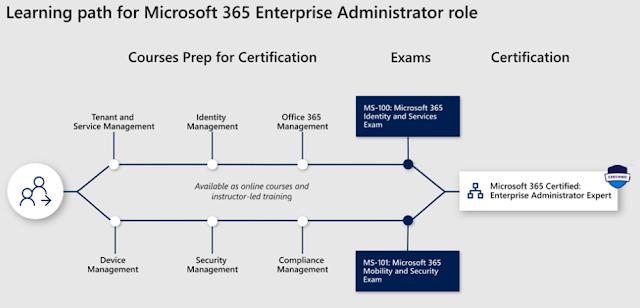 MS-100 | O quê estudar para a nova prova de Microsoft Office 365