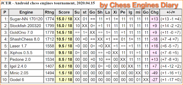 JCER chess engines for Android - Page 2 15042020AndroidChessEngines%2BTourn