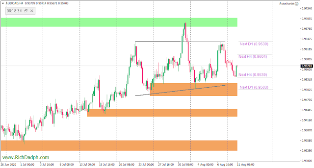 AUDCAD H4 chart (8.10.20) MetaTrader 4 axicorp financial services