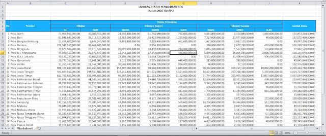 Daftar Sekolah Penerima Dana BOS Tahap 2 Gelombang I Tahun 2020