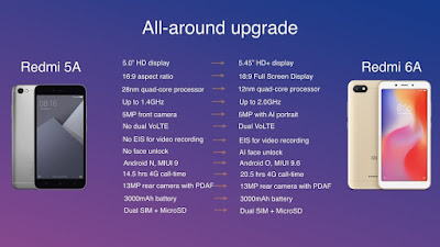 Perbedaan Xiaomi Redmi 5A dan Redmi 6A
