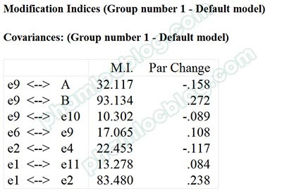 MI - Modification Indices trong AMOS
