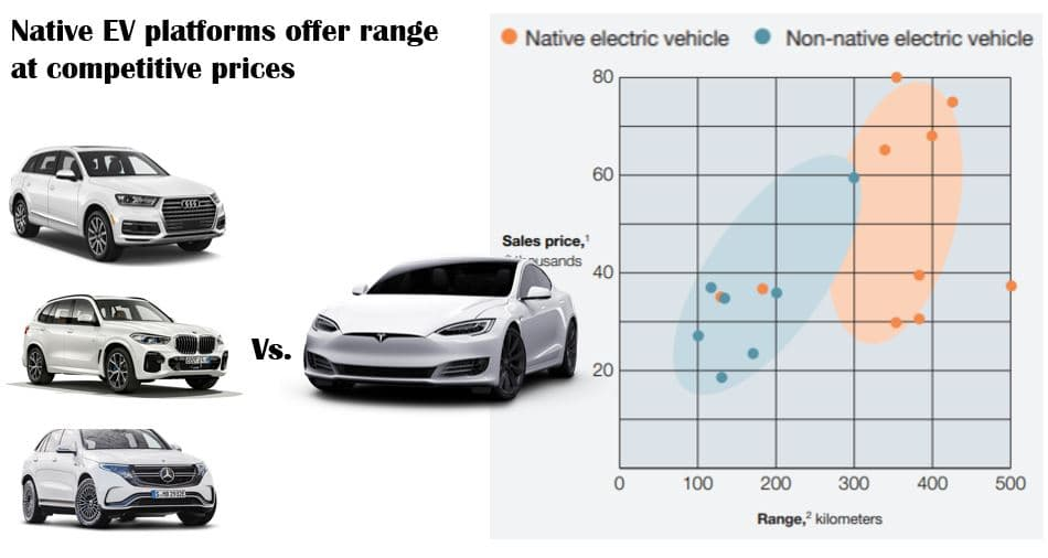 native-ev-platforms-tesla-vs-ICE-powertrain