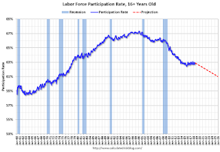 Labor Force Participation Rate, 16+