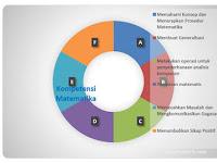 Materi Matematika Wajib SMA Kurikulum 2013 (revisi 2016)