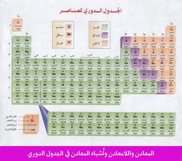 المعادن واللامعادن واشباه المعادن في الجدول الدوري