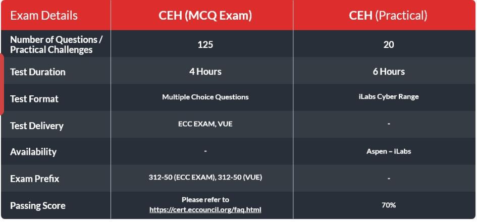 ethical hacking exam details,syllabus,date