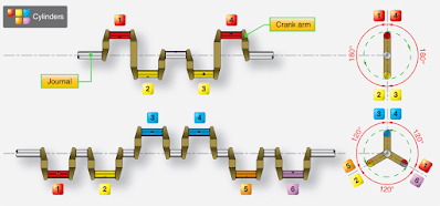 piston engine crankshafts